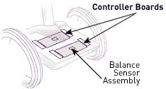 Control Units (CU)